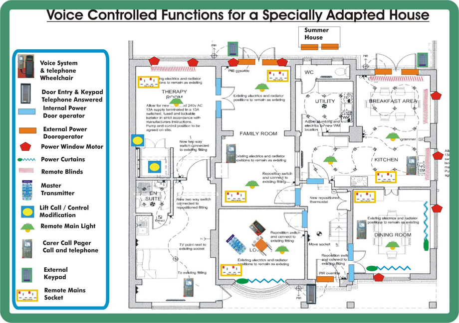 Systematic Diagram For Voice Control Functions image